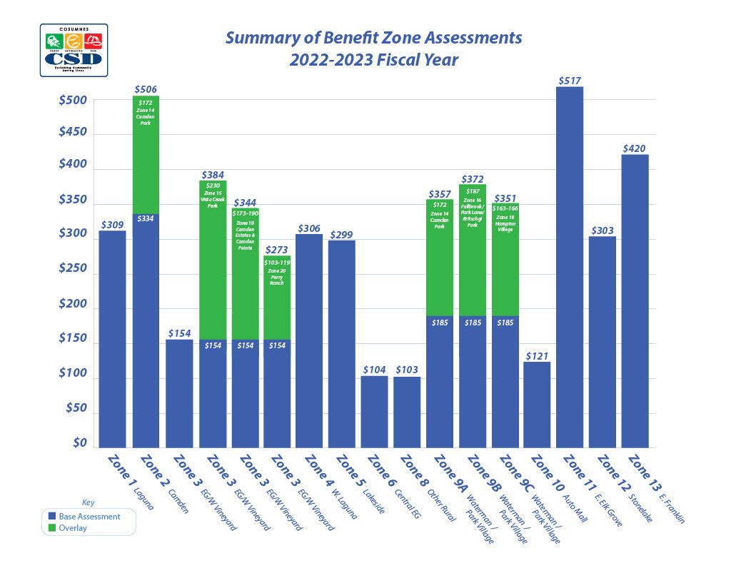 LL Summary of Benefit Zone Assessments